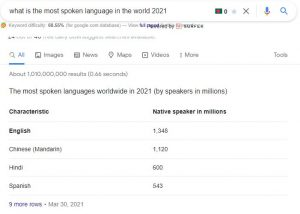 what is the most spoken language in the world 2021